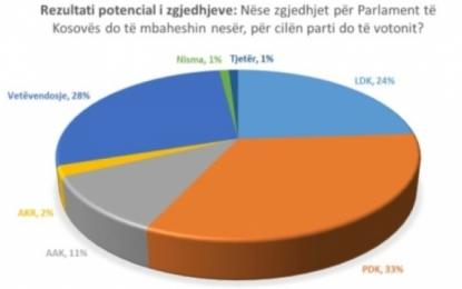 Sondazhi i Index Kosova: PDK e para, Vetëvendosje para LDK-së